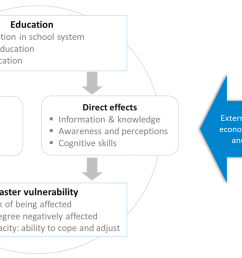 Sustainability   Free Full-Text   Education and Disaster Vulnerability in  Southeast Asia: Evidence and Policy Implications   HTML [ 1889 x 3322 Pixel ]