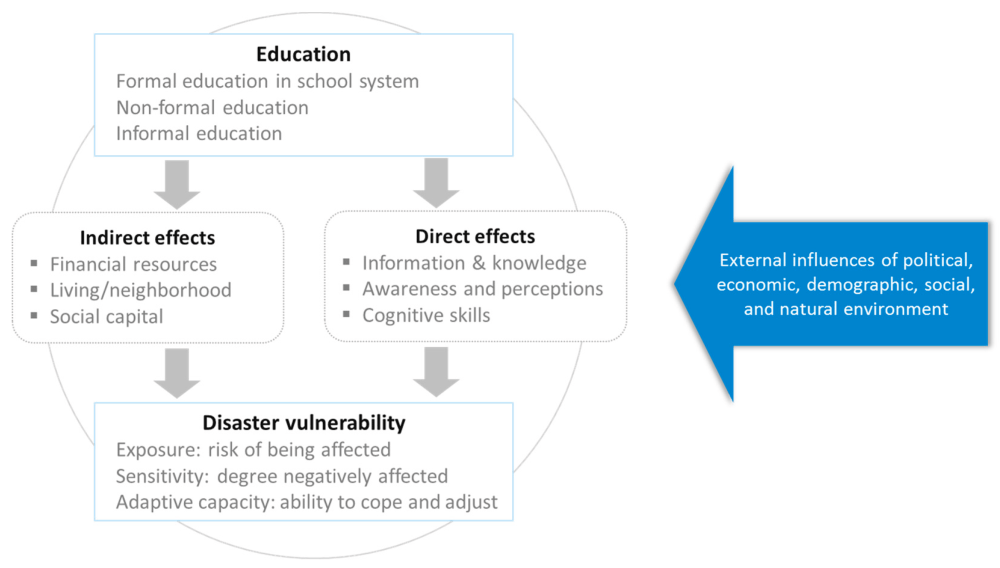 medium resolution of Sustainability   Free Full-Text   Education and Disaster Vulnerability in  Southeast Asia: Evidence and Policy Implications   HTML