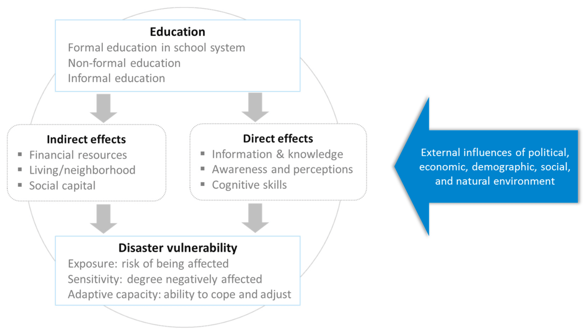 hight resolution of Sustainability   Free Full-Text   Education and Disaster Vulnerability in  Southeast Asia: Evidence and Policy Implications   HTML