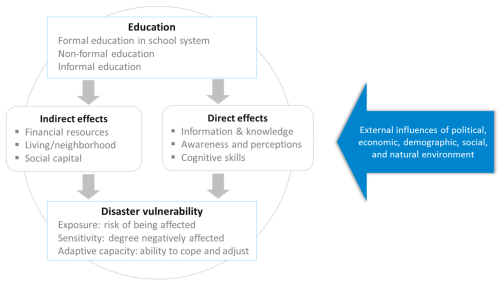 small resolution of Sustainability   Free Full-Text   Education and Disaster Vulnerability in  Southeast Asia: Evidence and Policy Implications   HTML
