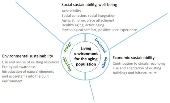 Graphic showing the links between environmental, social and econocmic sustainability to create a suitable living environment for older people.
