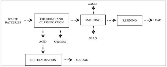 Application of Full Factorial Design Method for Optimization of Heavy Metal Release from Lead Smelting Slag