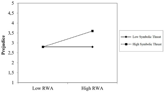 Prejudice towards Immigrants: The Importance of Social Context, Ideological Postulates, and Perception of Outgroup Threat