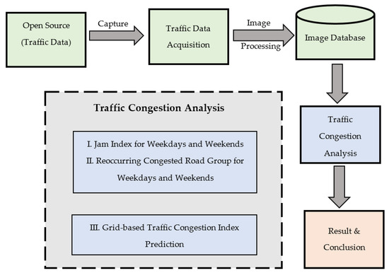Large-Scale Road Network Congestion Pattern Analysis and Prediction Using Deep Convolutional Autoencoder | Latest News Live | Find the all top headlines, breaking news for free online May 2, 2021