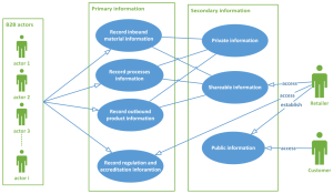 Systems | Free FullText | Developing a Framework for Traceability Implementation in the Textile