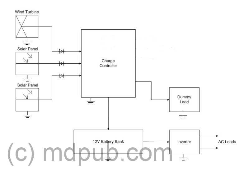 pwm solar charge controller circuit diagram 2006 ford ranger wiring a new wind based on the 555 chip of typical system