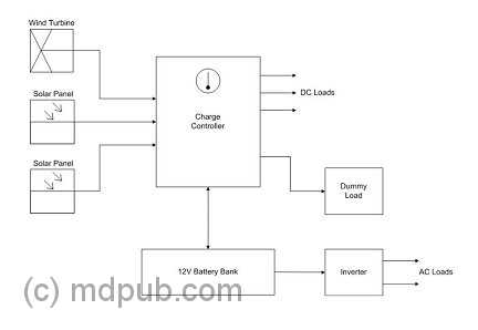 A block diagram of the complete system