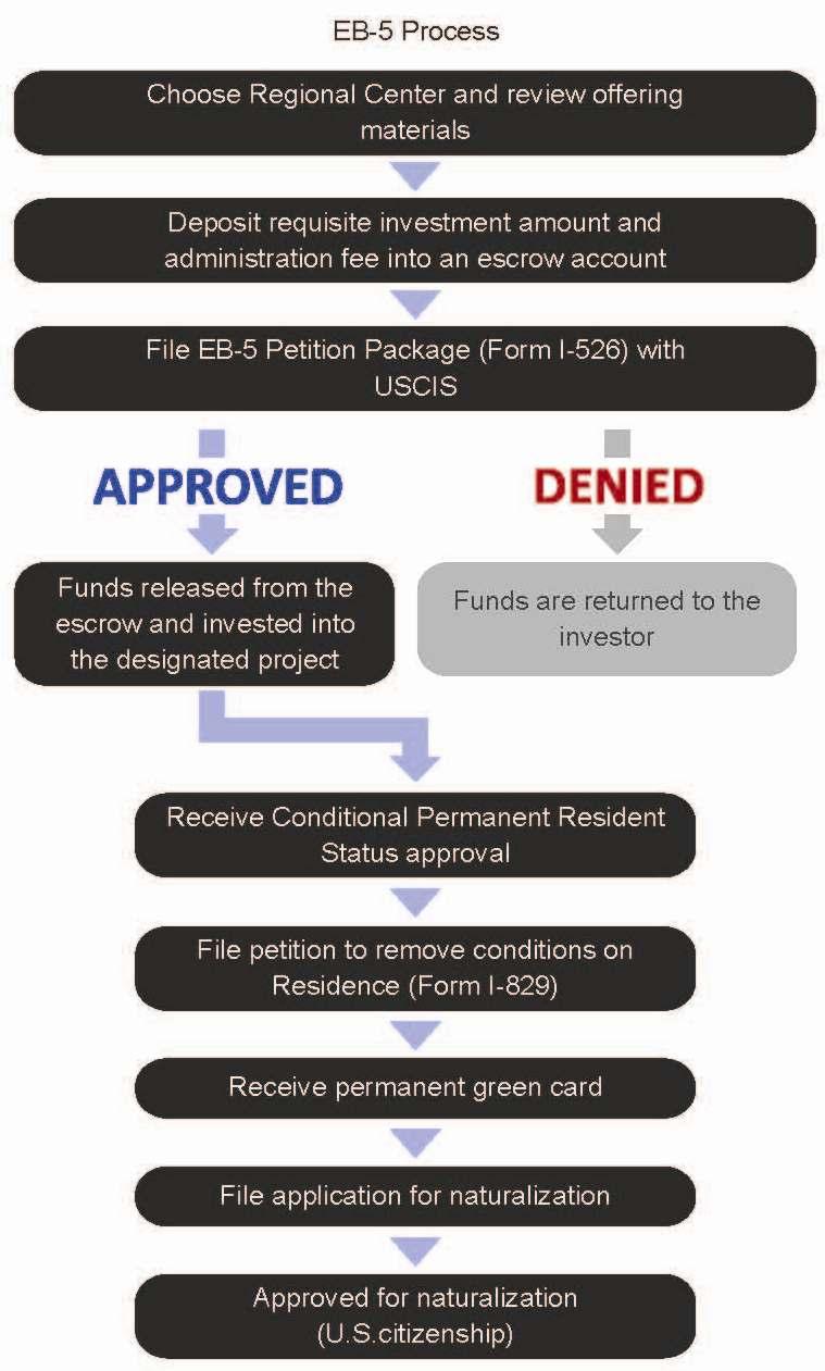 medium resolution of eb 5 flow chart