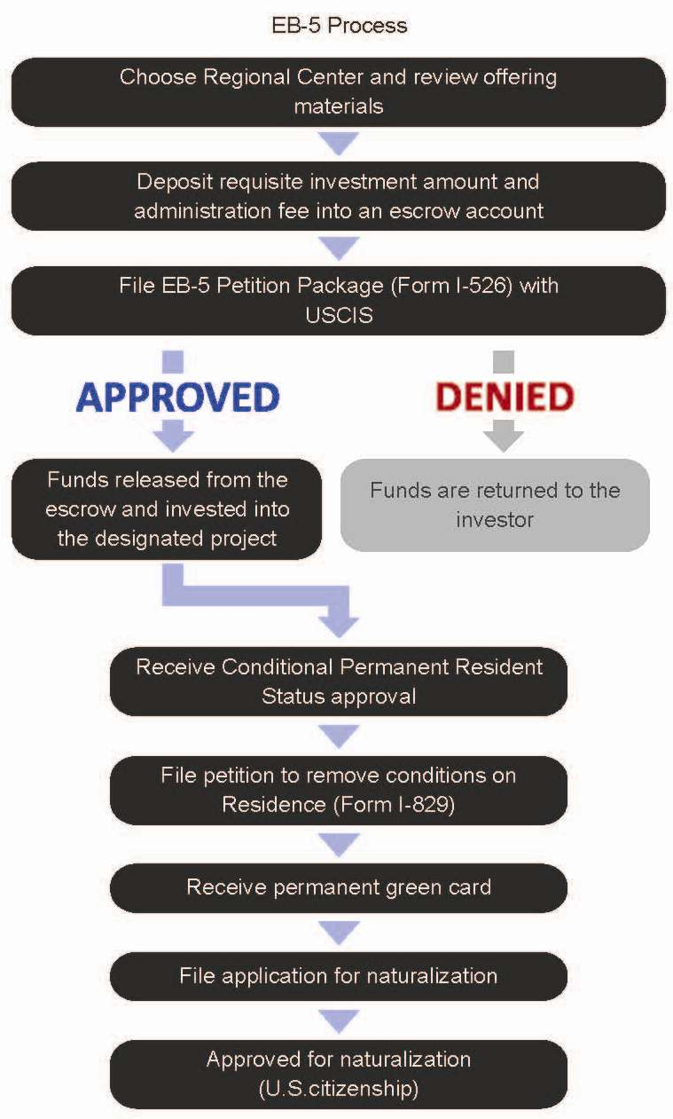 hight resolution of eb 5 flow chart
