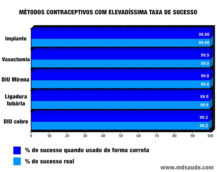 Métodos anticoncepcionais com elevadíssima taxa de sucesso