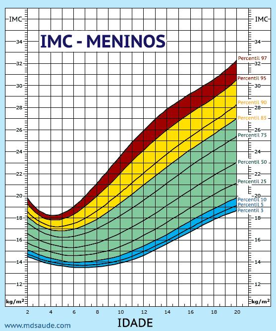 Tabela de IMC para crianças