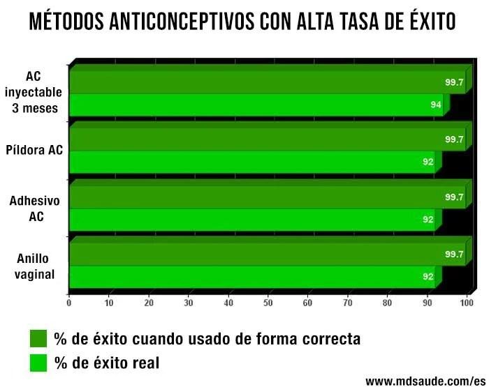 anticonceptivos-con-alta-tasa-de-exito