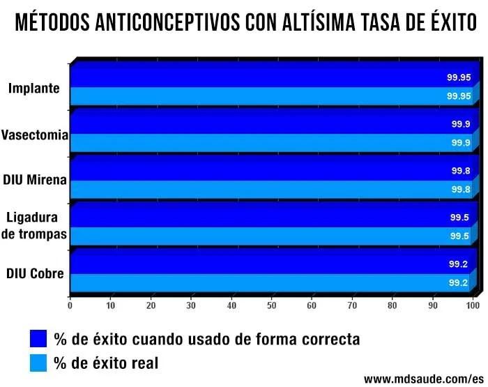 anticonceptivos-con-altisima-tasa-de-exito