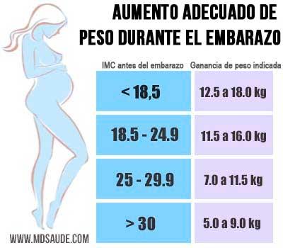 Peso embarazo