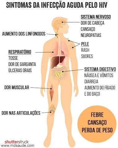 Sintomas da infecção aguda pelo HIV