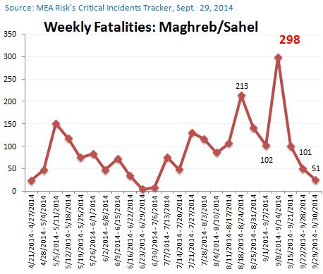 fatalities to sept 29, 2014