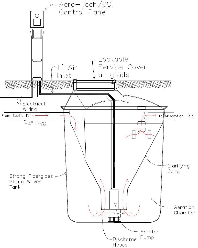 How does the Aero-Tech aerobic treatment unit (ATU) work