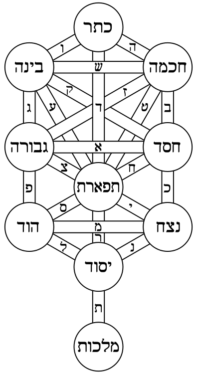 The Tree of Life, a central symbol used in Kabbalah