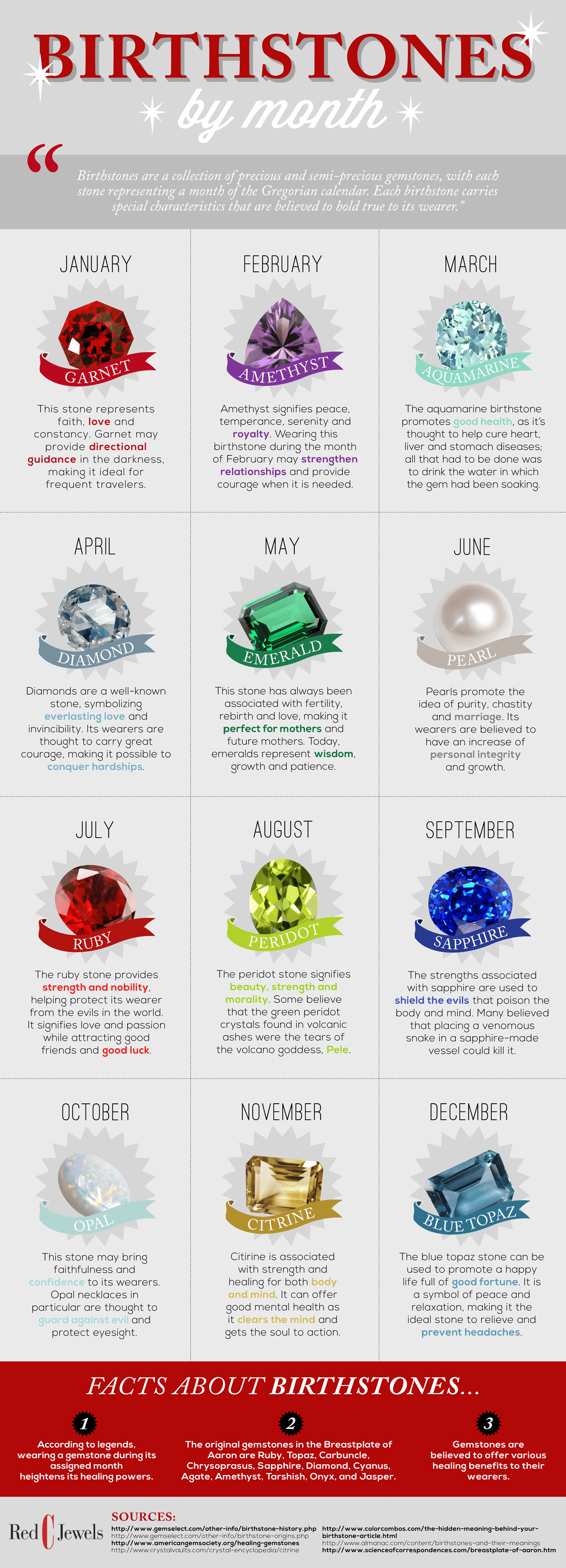Birthstone Colors By Zodiac Sign