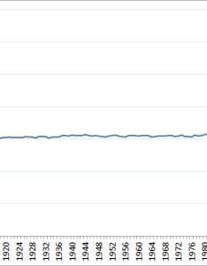also measuringu should all graphs start at rh