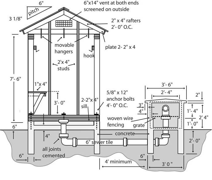 Smokehouse Plans