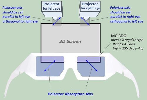 diagram of artificial eye goodman wiring air conditioner optical film | polarizer 3d glass instruction