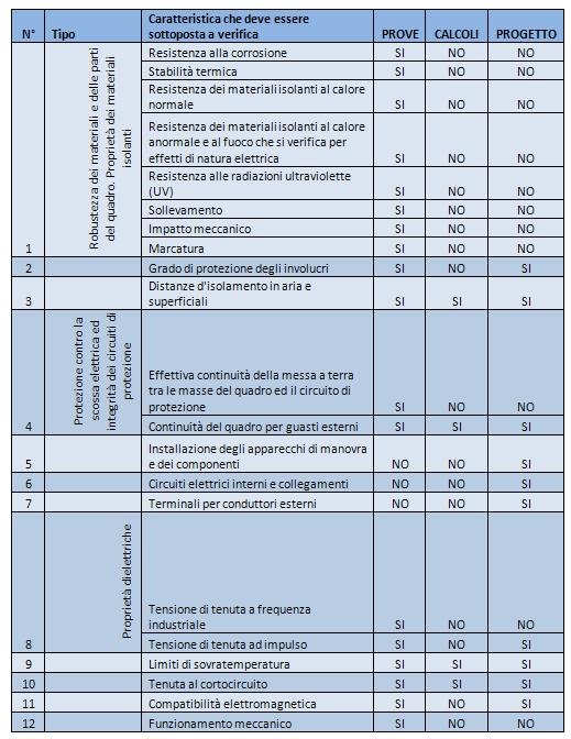 Il quadro elettrico e la nuova norma CEI EN 61439