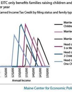 Eitc chart also fix maine   to reward work and reduce poverty rh mecep