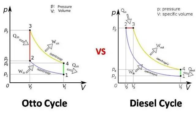 Otto Cycle Pv Diagram. Diagrams. Auto Fuse Box Diagram
