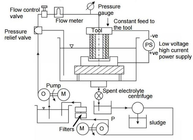 Electrochemical Machining : Principle, Wroking, Equipment