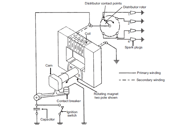 Magneto Ignition System : Parts, Function, Working