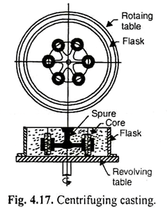 Centrifugal Casting: Working Principle, Types, Application