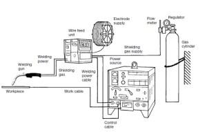 MIG Welding: Principle, Working, Equipment's, Applications