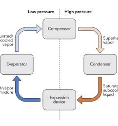 compressor  [ 1024 x 839 Pixel ]