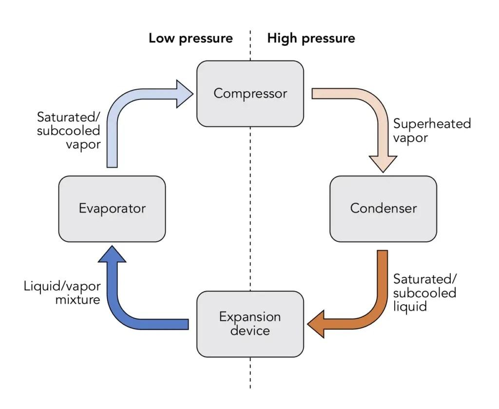 hight resolution of compressor