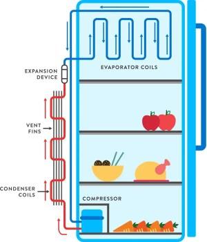 How a Refrigerator Works?  mech4study