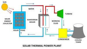 How a Solar Power Plant Works and What are main Types of it?  mech4study