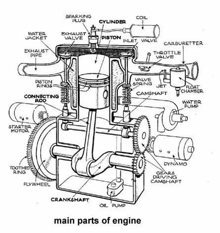 bus engine parts diagram. Black Bedroom Furniture Sets. Home Design Ideas