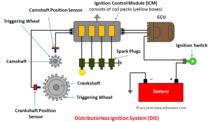 Distributorless Ignition System (DIS)  Main Components