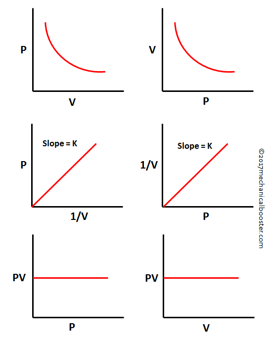 Valve Timing Diagram For Four Stroke Engine