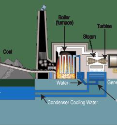 coal power plant layout [ 2000 x 1241 Pixel ]