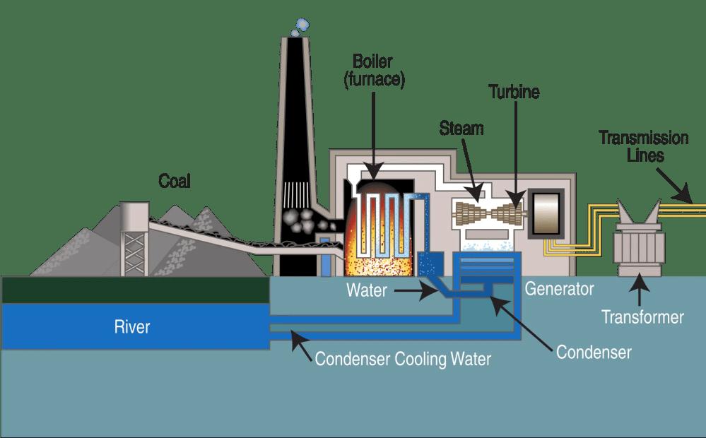 medium resolution of coal power plant layout