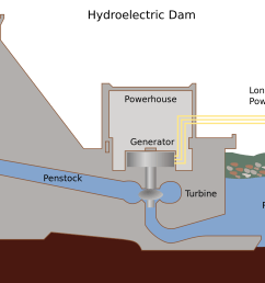 how hydropower plant works complete explanation [ 2000 x 1357 Pixel ]