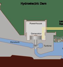 hydroelectric power plant schematic diagram [ 2000 x 1357 Pixel ]