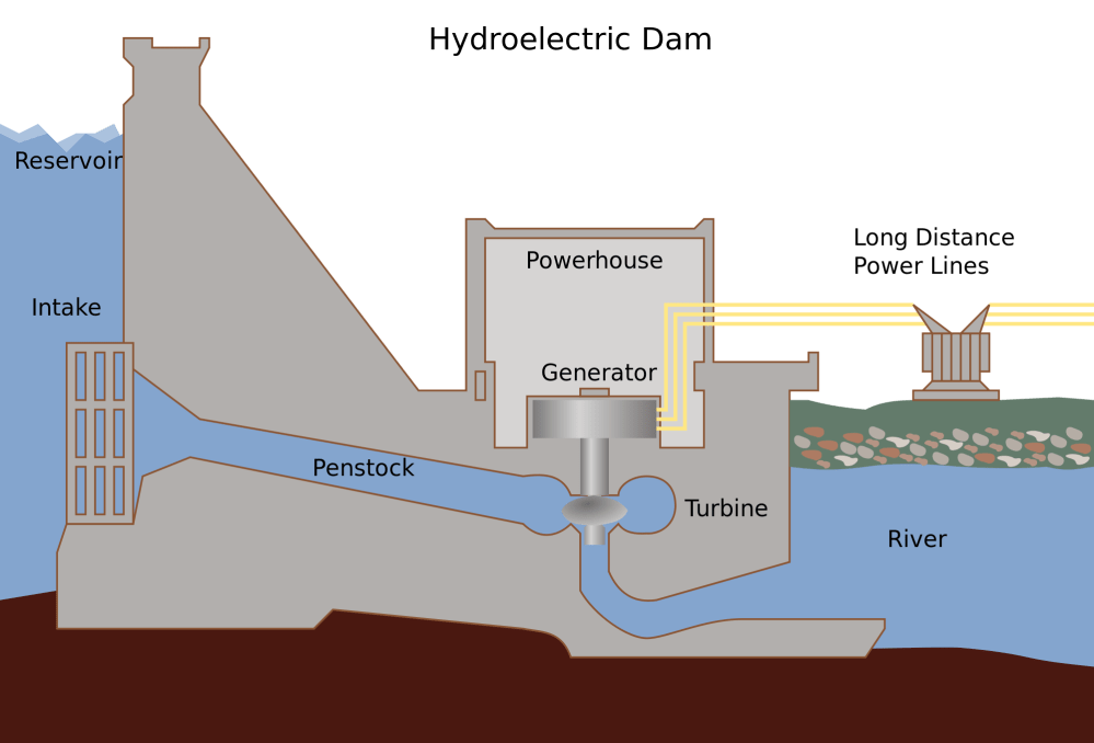 medium resolution of how hydropower plant works complete explanation
