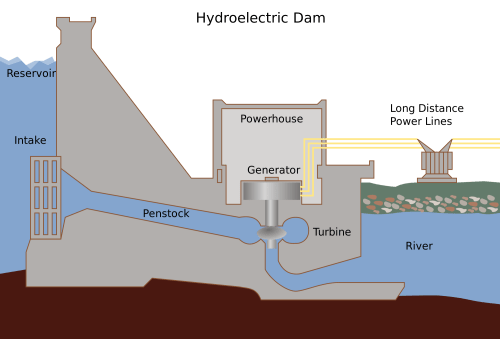 small resolution of how hydropower plant works complete explanation