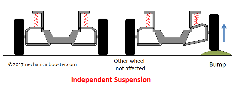 electric car diagram 2003 kia sedona wiring how suspension system works in automobile? - mechanical booster
