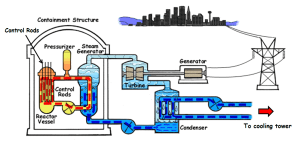 Nuclear Power Plant  Working Principle, Advantages