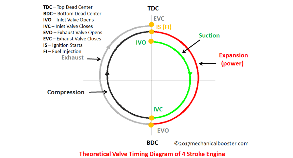 valve timing diagram for 4 stroke diesel engine lenco trim tabs wiring of two and four theoretical cycle
