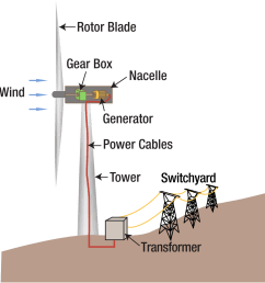 wind power plant diagram [ 1000 x 1060 Pixel ]